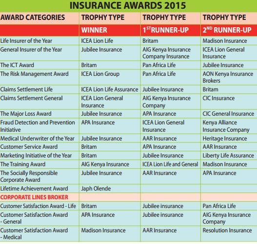 Best Insurance Companies Ranked