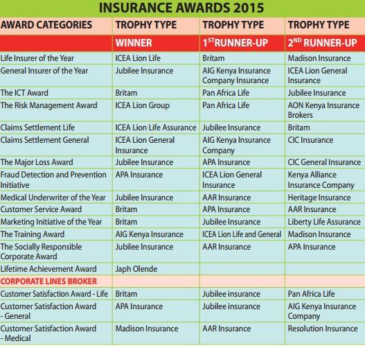 Best insurance companies in Kenya: Top ranked in Nairobi