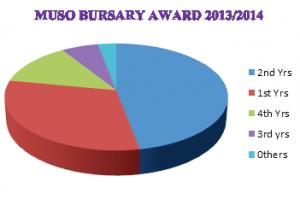muso bursay award statistics