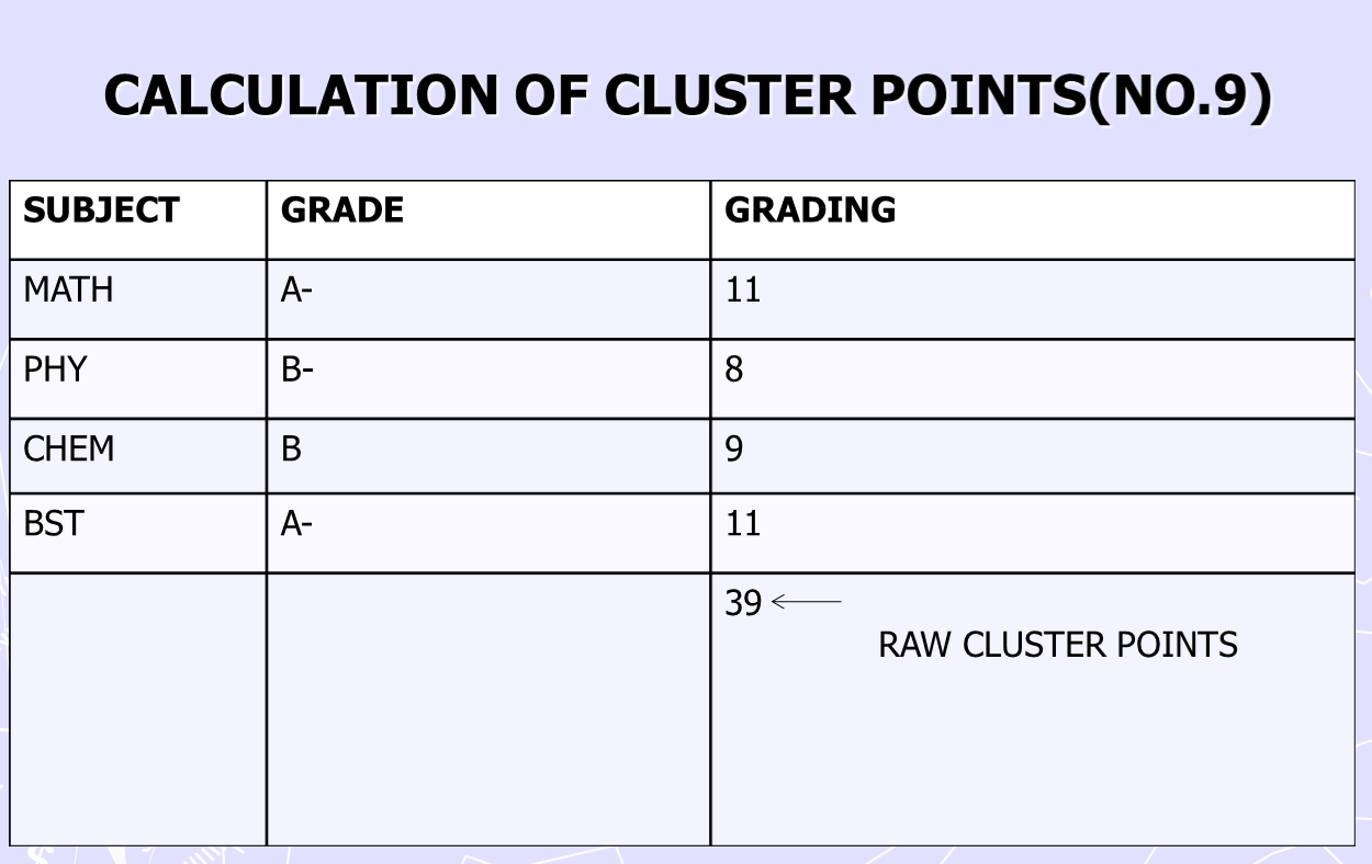 KCSE cluster point calculations