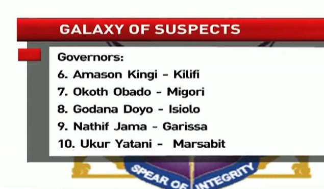 Governors, Senators, MPs and cabinet secretaries in the list of Shame contained in the EACC's report