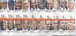 best top governors in kenya