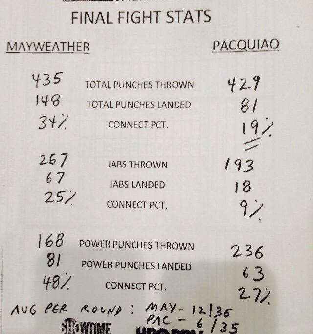 Mayweather wins stats