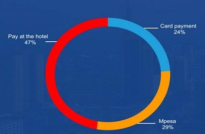 mobile payment in kenya