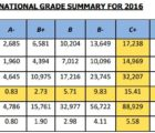 kcse 2016 data report