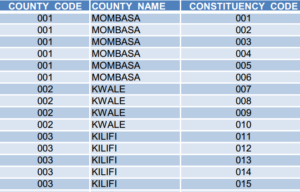 IEBC registered voters county
