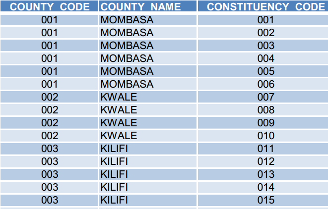 Constituencies in Kenya per county: CDF, Registered Voters