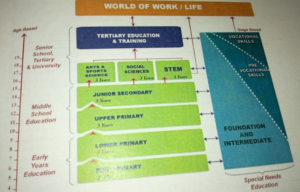 new education system structure KICD