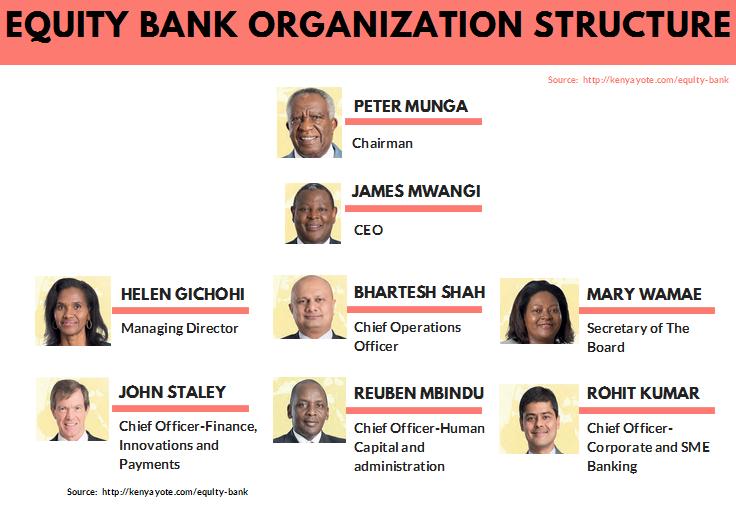 Equity bank Kenya organizational structure