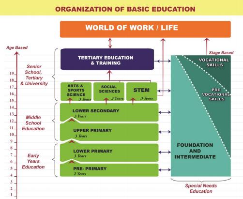 Breakdown of Kenya's new 2-6-6-3 education curriculum
