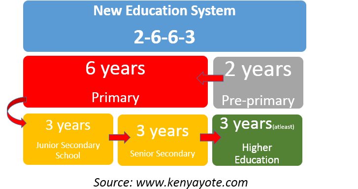 Breakdown of Kenya's new 2-6-6-3 education curriculum