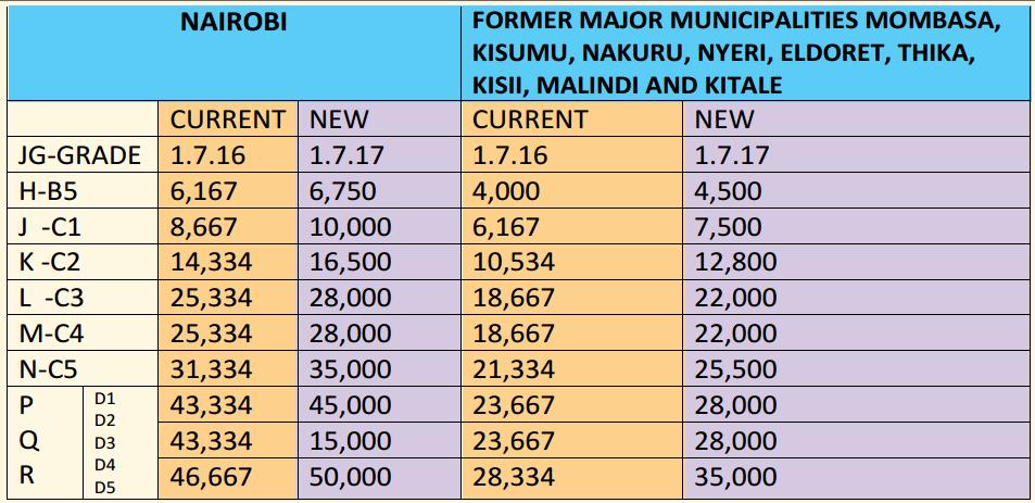 new teachers allowances after 2017 CBA implementation