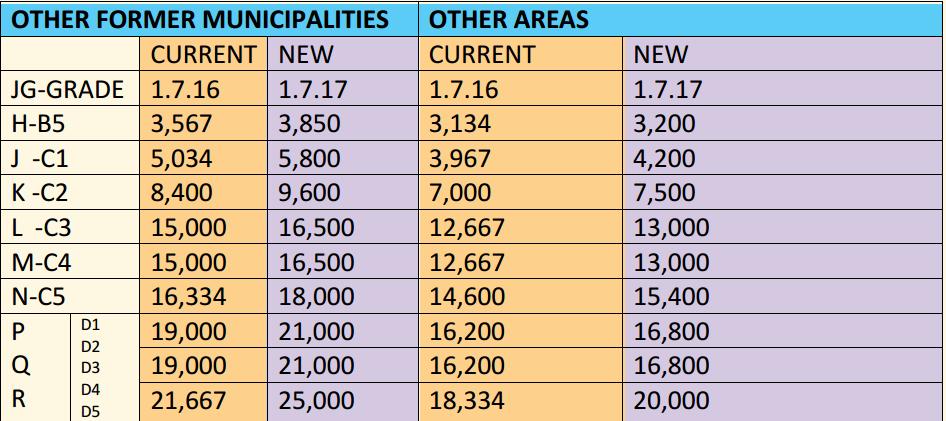 new tsc teachers allowances after 2017 CBA implementation