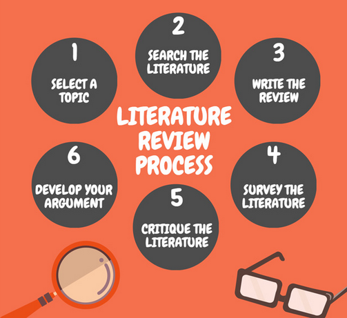 do literature review Practical assessment, research & evaluation, vol 14, no 13 page 2 randolph, dissertation literature review framework for the self-evaluation of literature reviews.