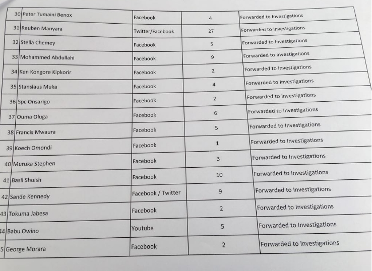 NCIC Hate Mongers List  in Kenya