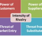 5 Elements of Porter's Competitive Forces Model, Sample template, explained exampled pdf