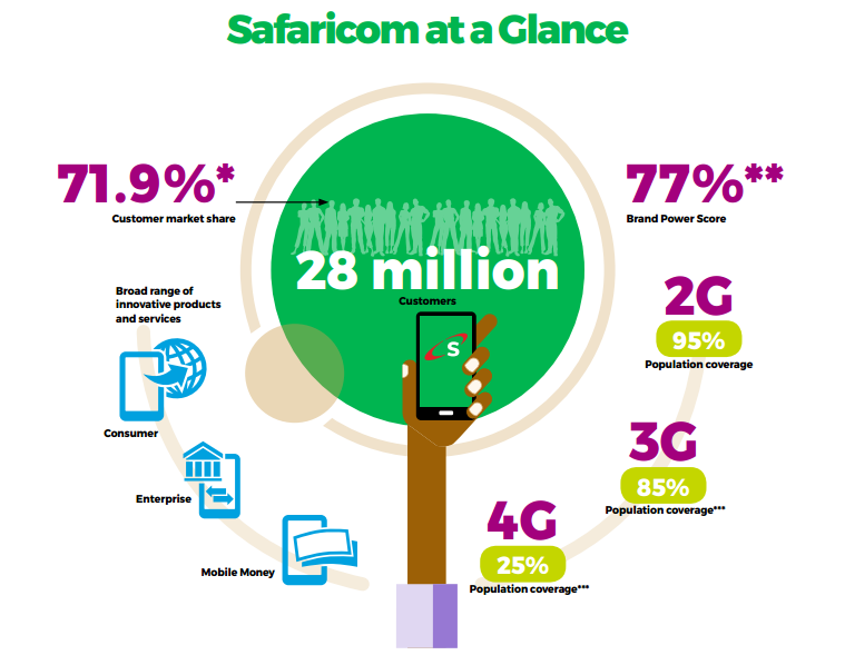 swot and pestle analysis of safaricom latest update