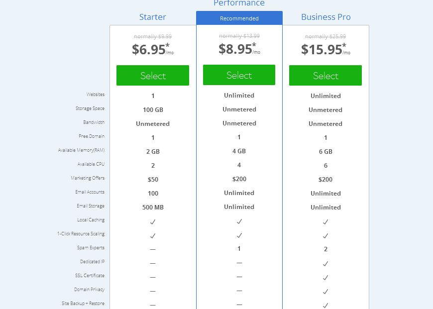 cheap Bluehost Cloud Pricing 2018