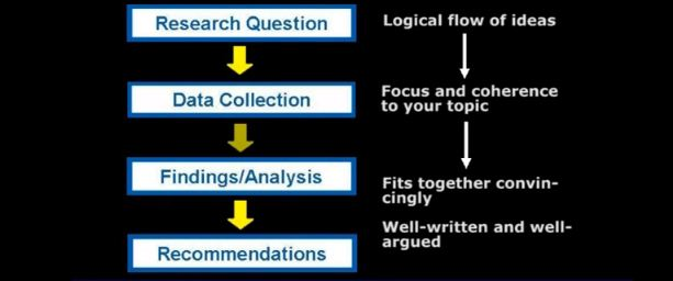 how to structure your PhD thesis paper