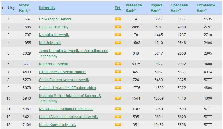 Latest Rankings of the Top 100 best Universities and Colleges in Kenya in 2018 by Webometrics