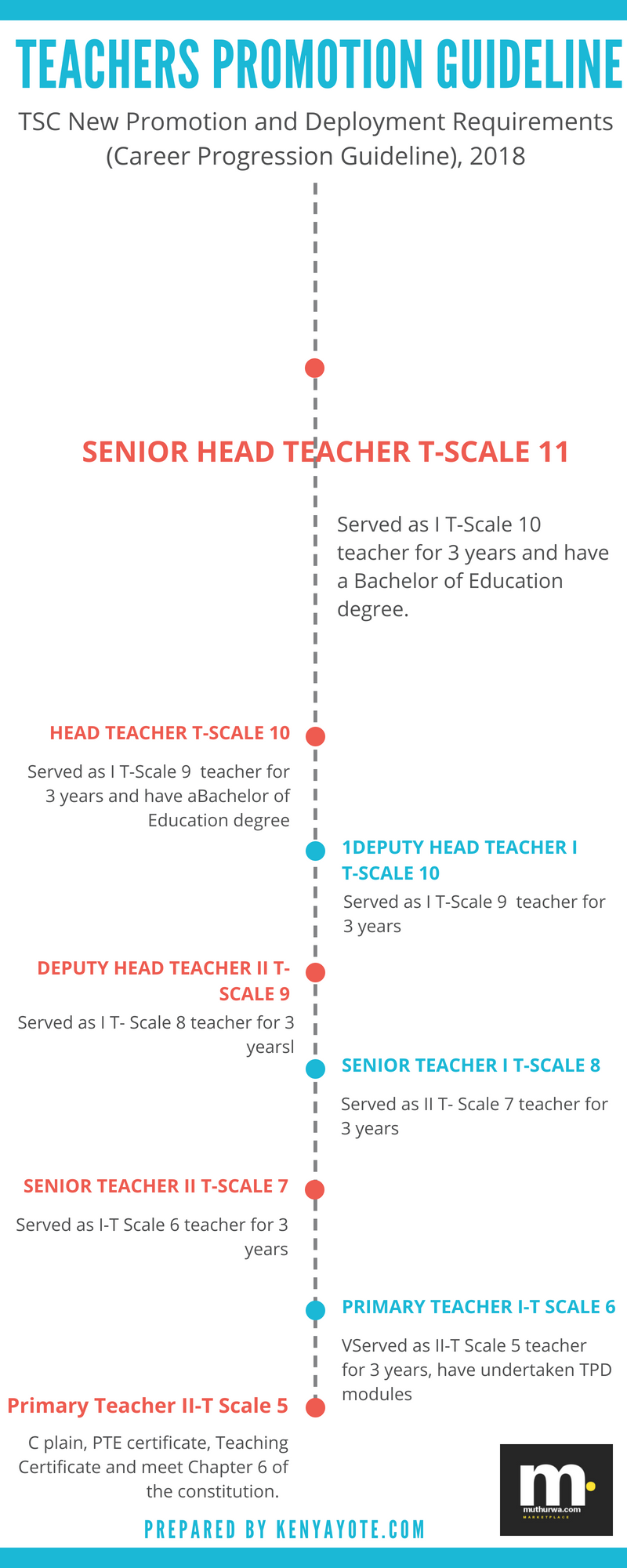 TSC primary teachers promotion guideline (infographic)