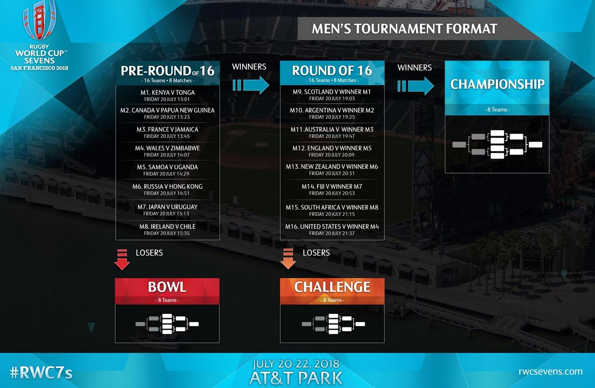 Rugby world cup sevens 2018, San Francisco schedules