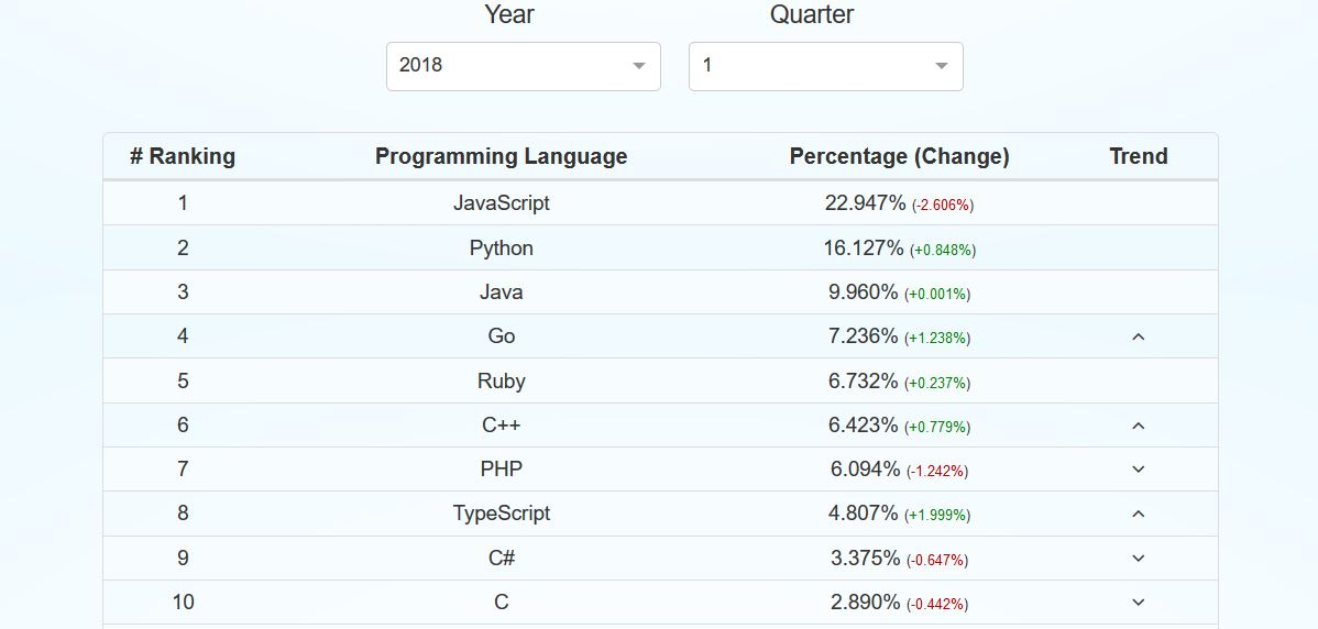 some of the most common programming languages