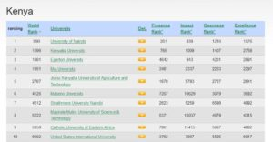 List of top 100 best Universities and Colleges in Kenya in 2019 according to webometrics latest rankings